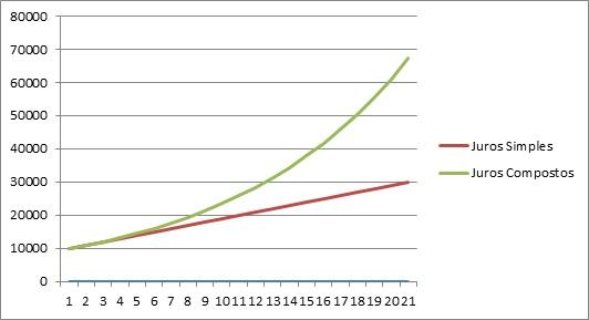 Gráfico-Juros-Simples-e-Juros-Compostos.jpg