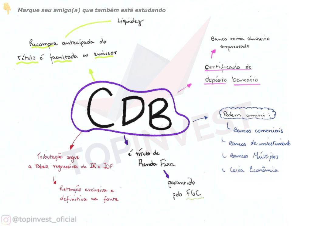 CDB Mapa Mental