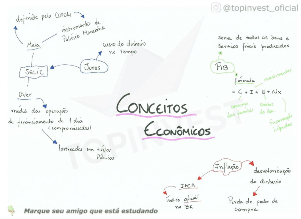 Mapa Mental Conceitos de Economia, Infografico Conceitos de Economia