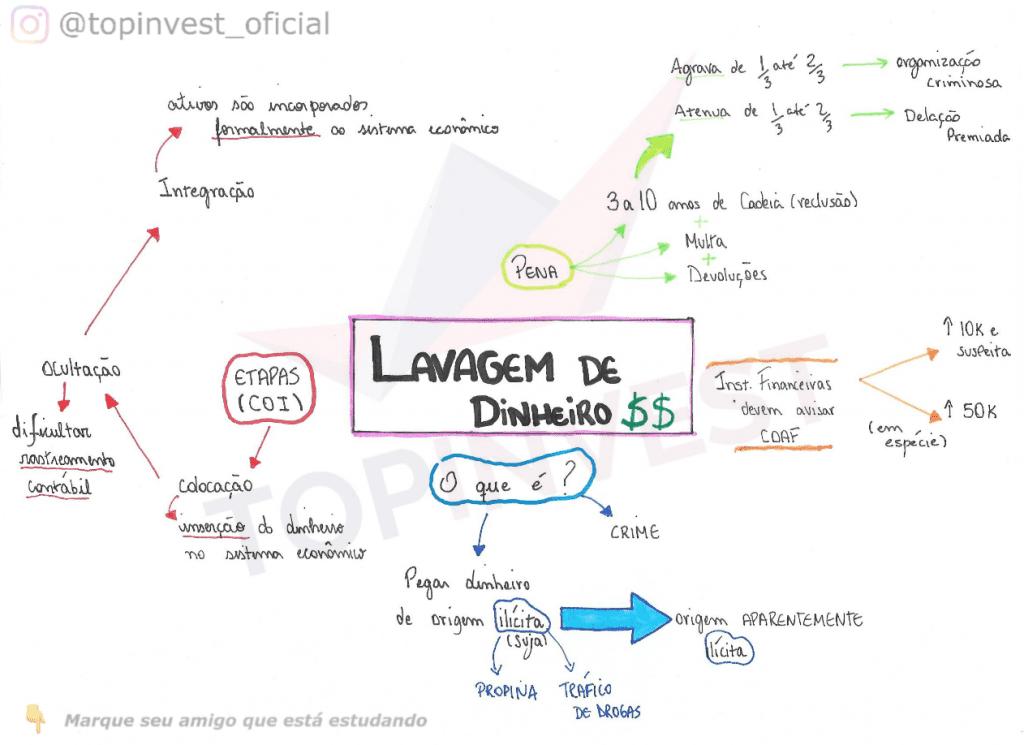 Organograma Lavagem de Dinheiro, Mapa Mental Lavagem de Dinheiro