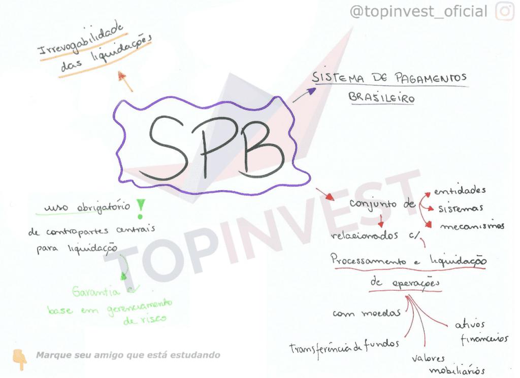 Mapa Mental Sistema Brasileiro de Pagamentos, Ogranograma Sistema Brasileiro de Pagamentos