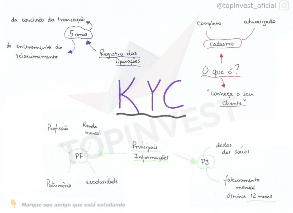 Mapa Mental KYC, Organograma KYC