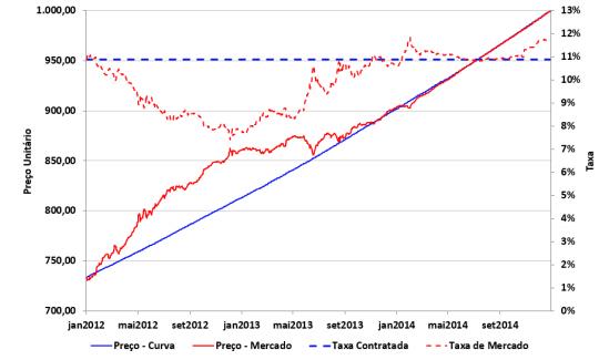 Marcação a mercado e Marcação na curva