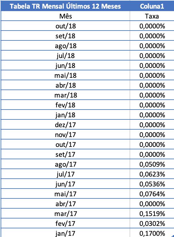TR - Taxa Referencial 2017 e 2018
