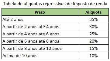 Tabela Regressiva IR Previdência Privada