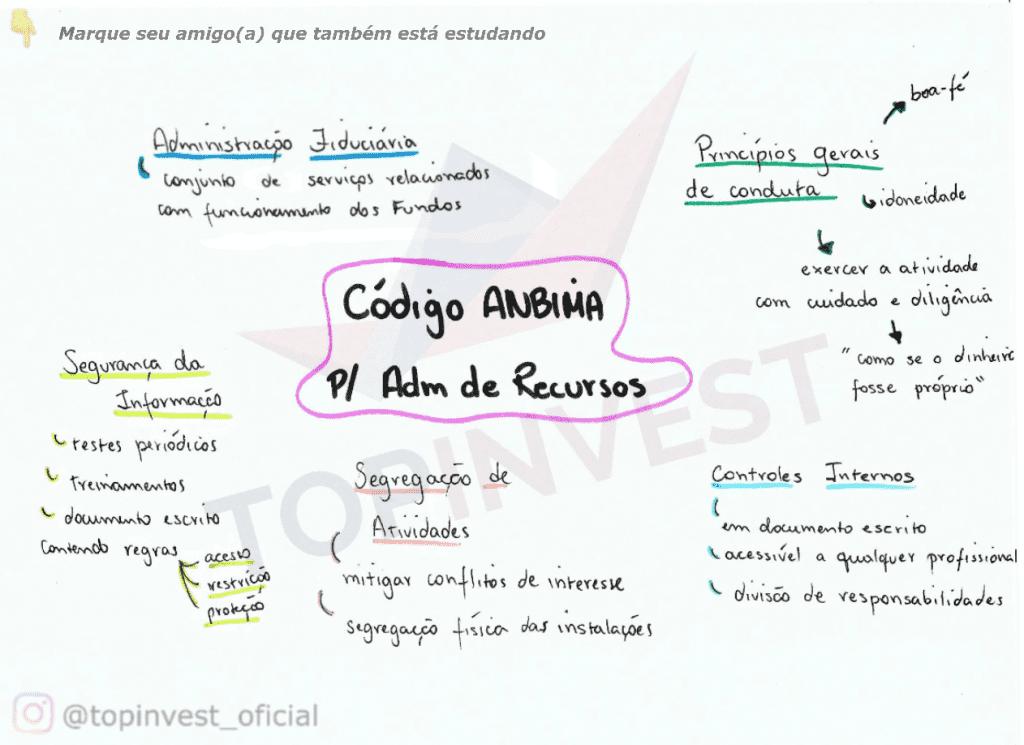 Organograma Código ANBIMA Fundos de Investimento