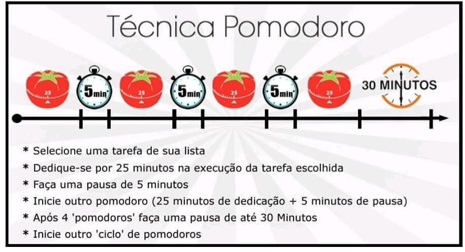 Técnica de Estudos Pomodoro