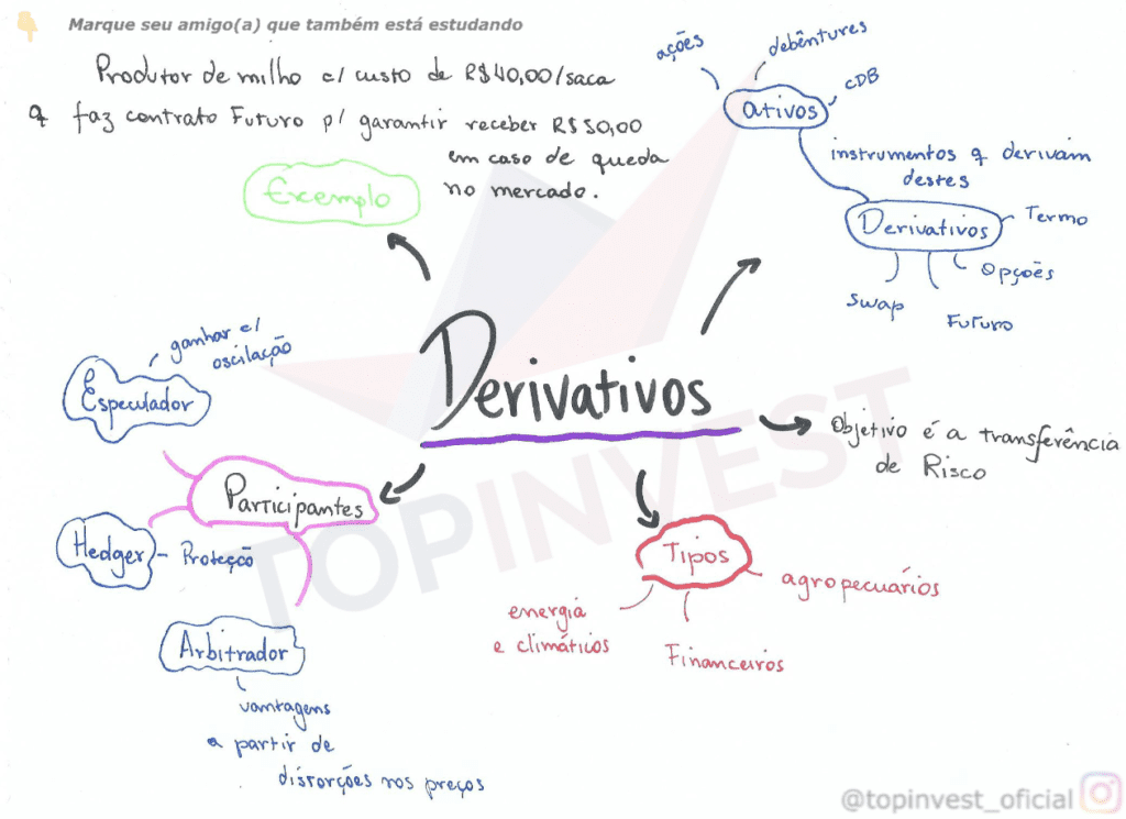 Mapa Mental Mercado de Derivativos