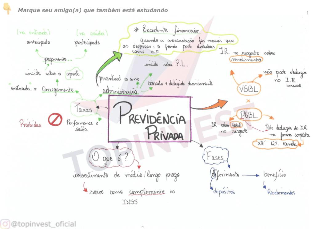 Mapa Mental Previdência Privada
